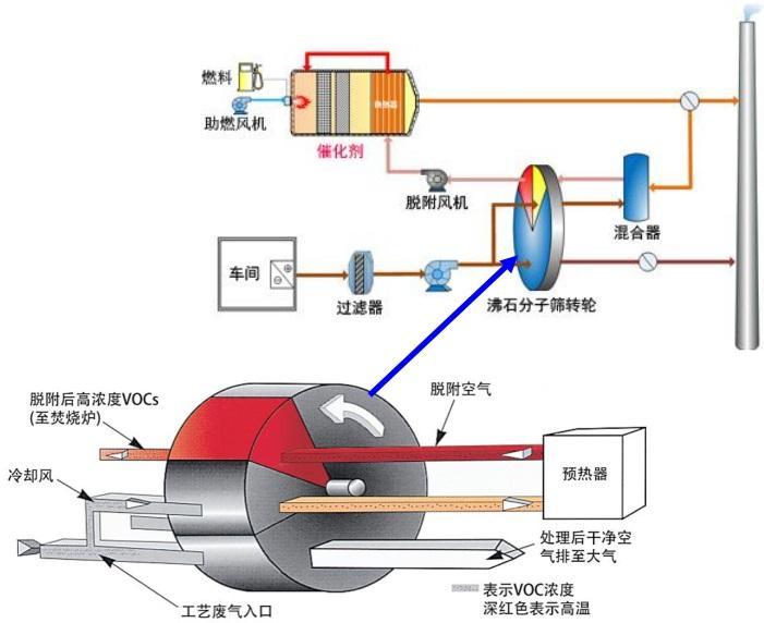 VOCs催化燃烧设备净化装置结构图
